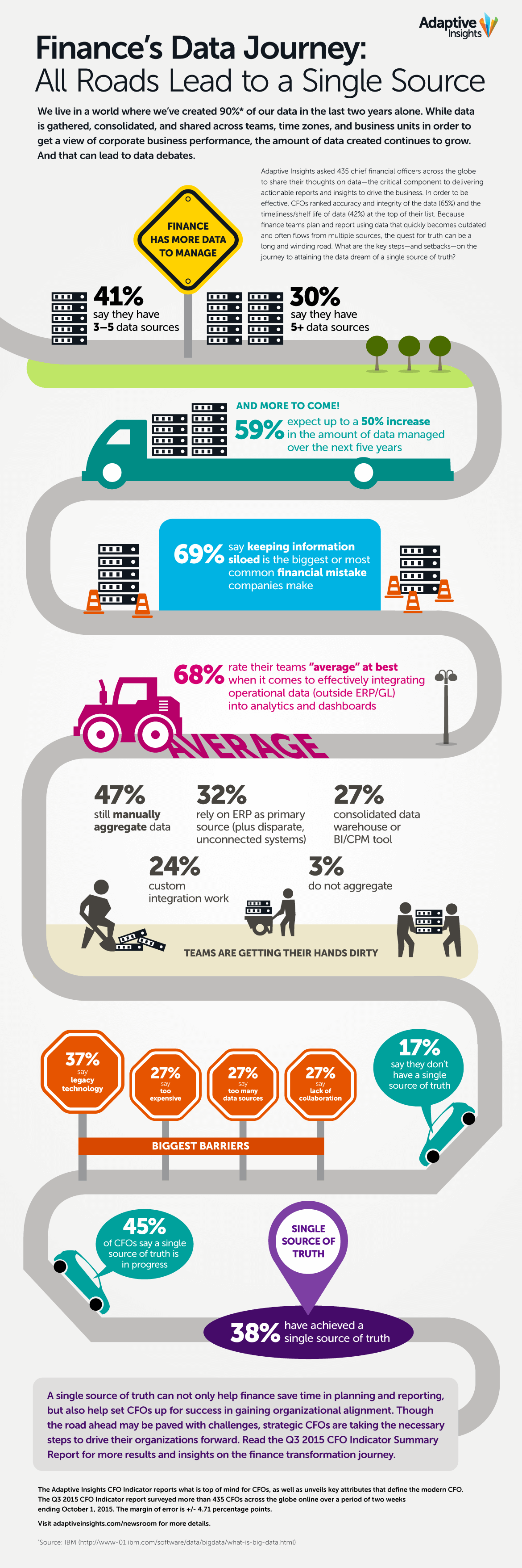 infographic-finance-data-journey-adaptive-insights.png